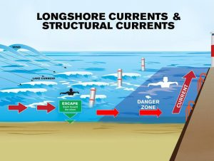 0005.6 Longshore Structural 300x226