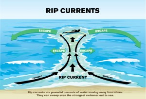 Rip Current Sign1 300x204